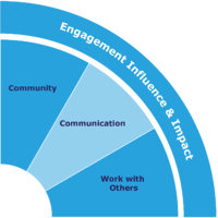 Engagement-Influence-Impact-Skills-Wheel