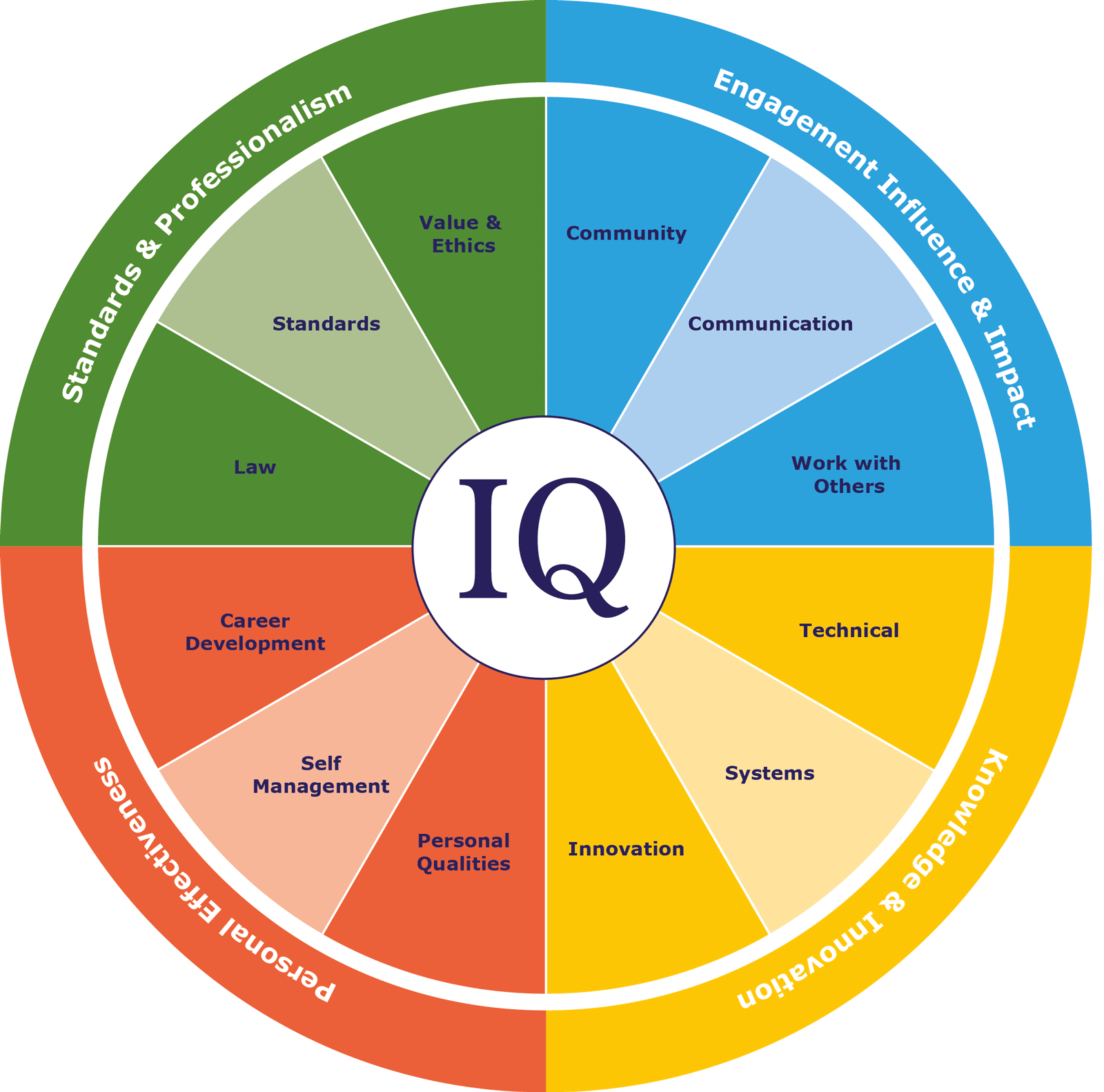 IQ-Skills-wheel-for-all-round-professional-competence