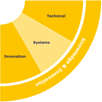 Knowledge-and-Innovation-Skills-Wheel