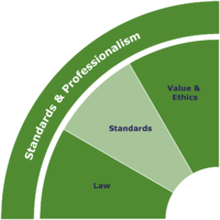 Standards-and-Professionalism-Skills-Wheel