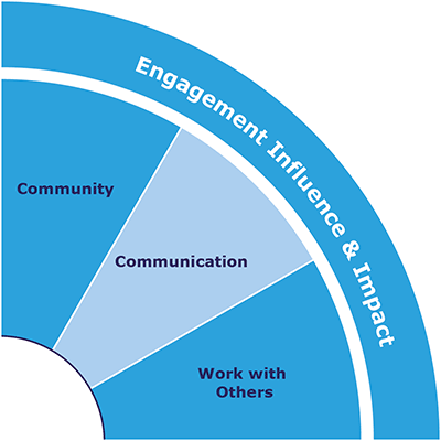 IQ-Skills-Wheel-Engagement-Influence-and-Impact.png
