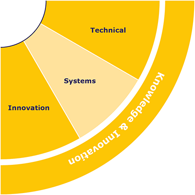 IQ-Skills-Wheel-Knowledge-and-Innovation.png