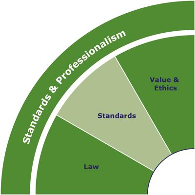 IQ-Skills-Wheel-Standards-and-Professionalism.png