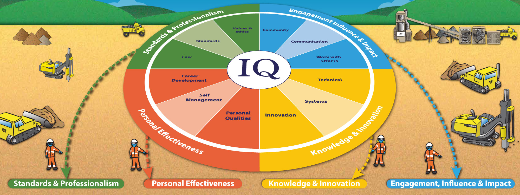 How IQ supports career development
