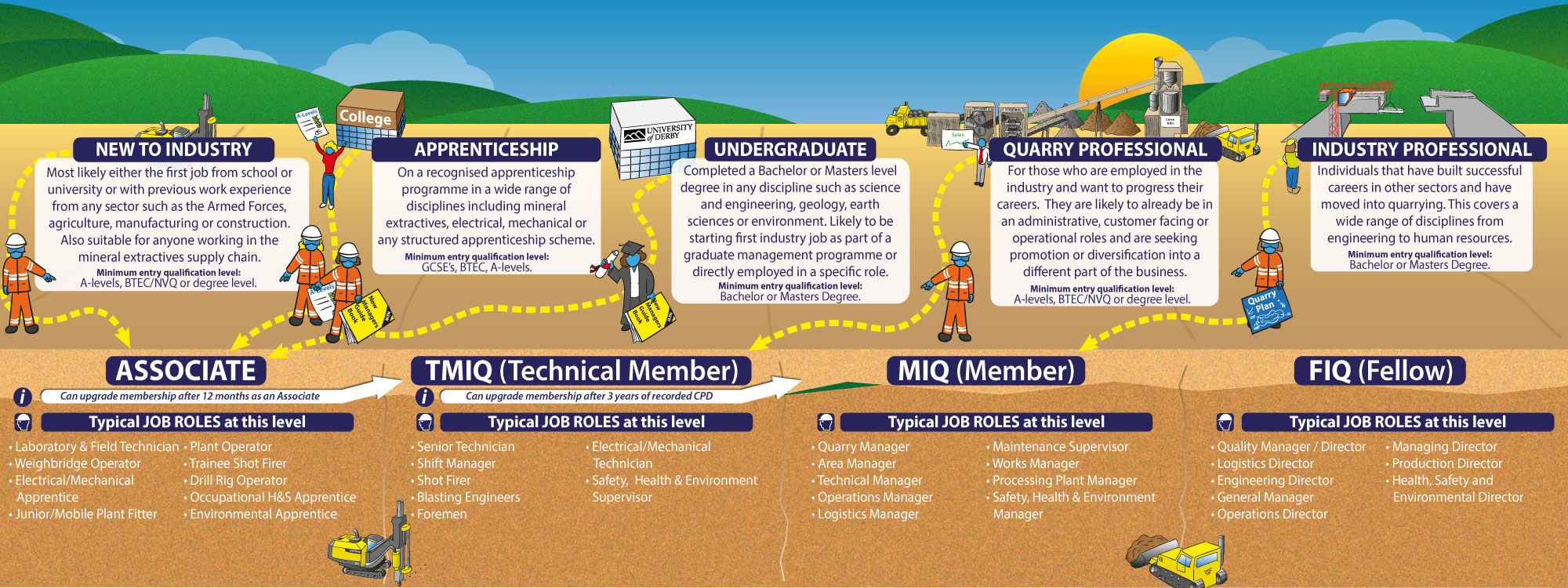 IQ Membership Pathways